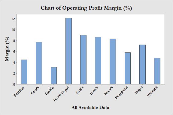 Chart of Margin-2