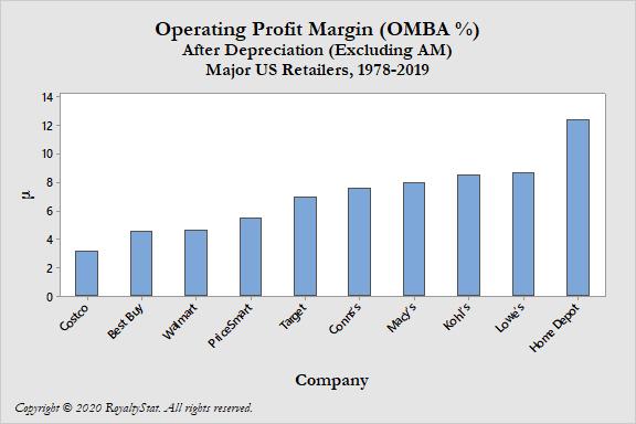 Chart of OMBA US Retailers 2020-04-04