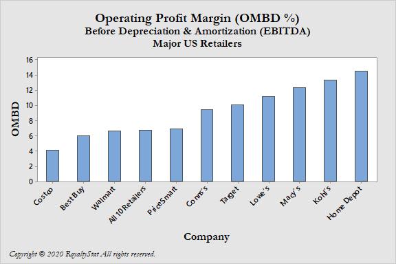 Chart of OMBD (EBITDA) 2020-04-03