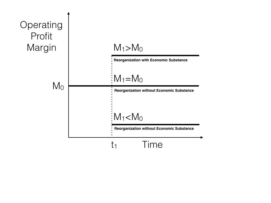 Reorganization with Economic Substance