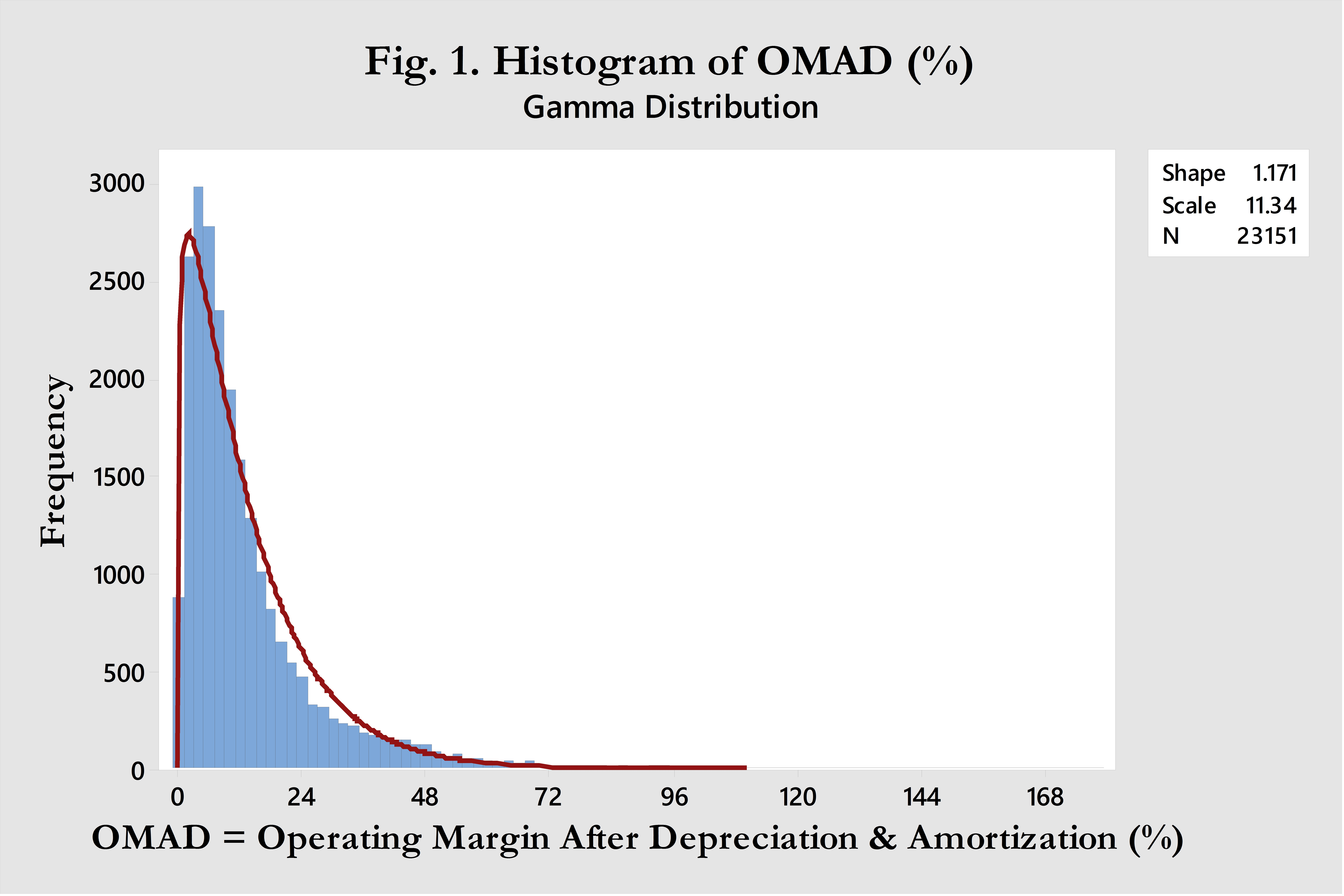Histogram of OMAD.jpg