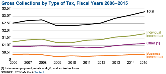 IRS_2015_Data_Book.png