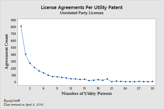 License_Agreements_Per_Utility_Patent.png