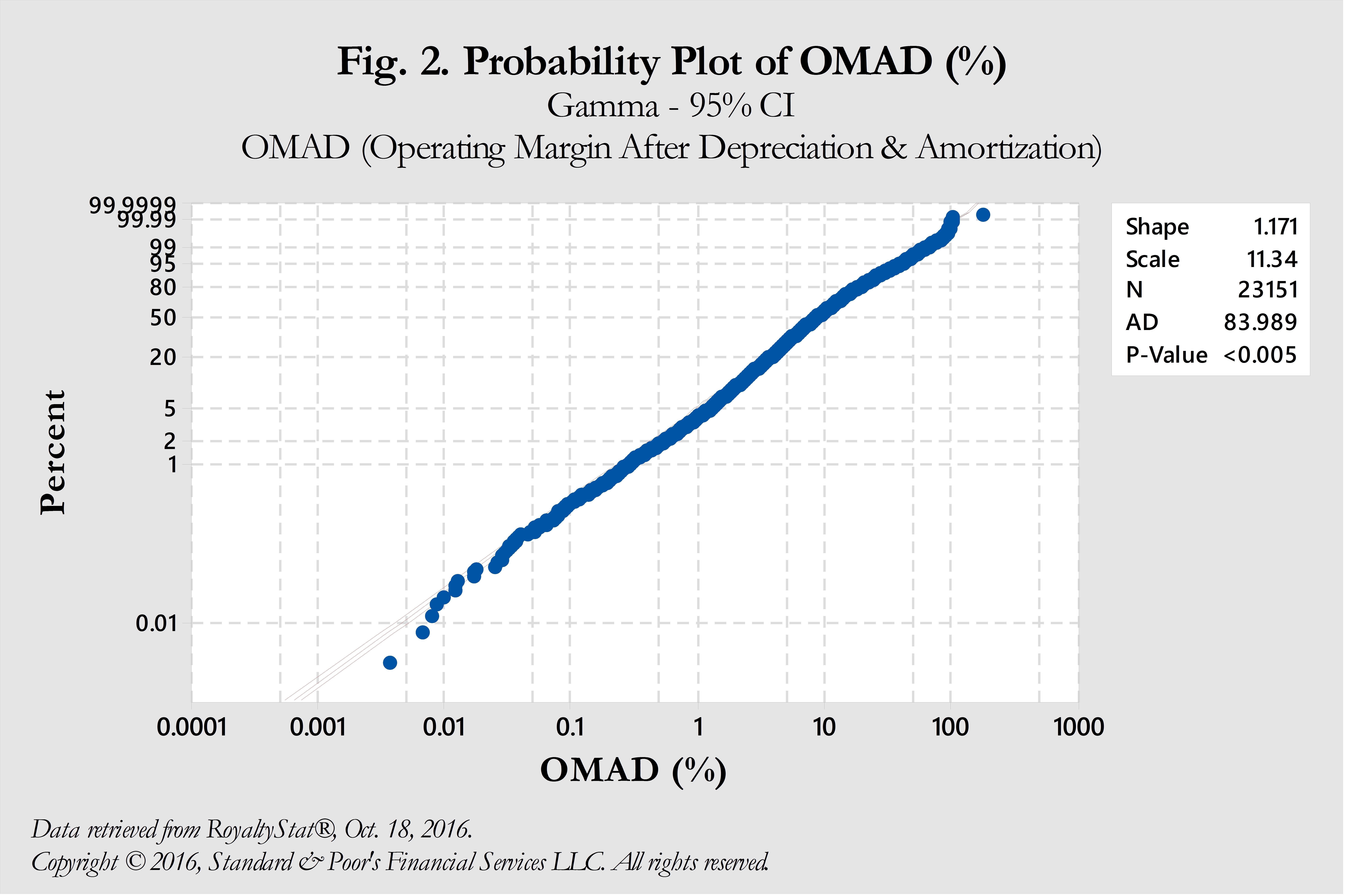 Probability Plot of OMAD-1.jpg