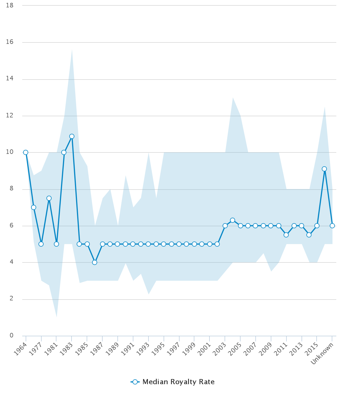 chart-royalty_rate_by_year_2016-02-29.png