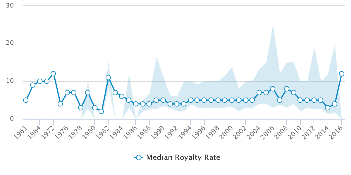 chart_royalty_rate_by_year.png