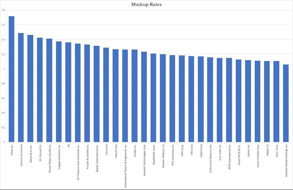 Profit Markup of 29 Companies
