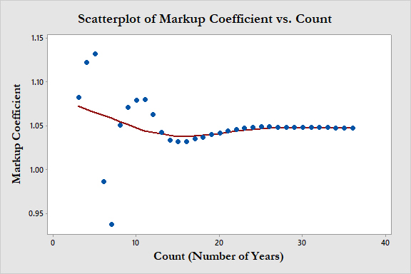 Scatterplot of Coefficient vs Count