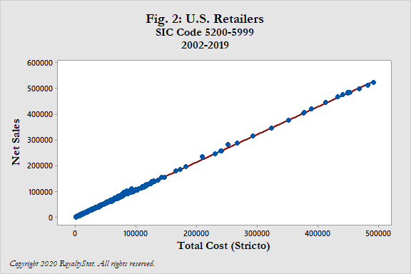 Scatterplot of Net Sales vs Total Cost (Stricto) U.S. Retail 2020-04-19