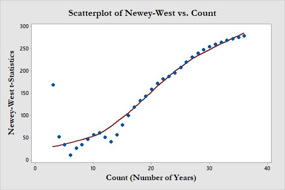 Scatterplot of Newey-West vs Count