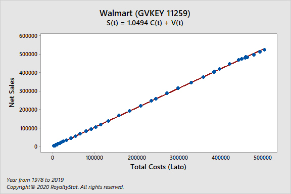 Scatterplot of Walmarts Net Sales vs Total Costs (Lato)