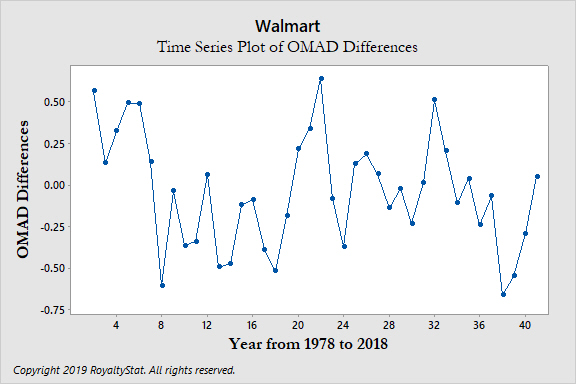 Time Series Plot of OMAD Differences-1