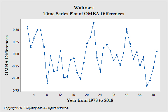 Time Series Plot of OMBA Differences 2020-04-05